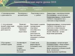 Технологическая карта урока ОНЗ Этап Деятельность учителя Деятельность учащих