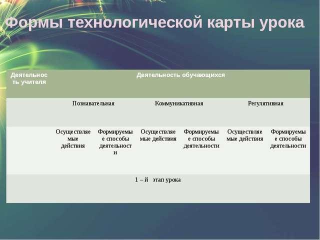 Формы технологической карты урока Деятельность учителя Деятельность обучающих...