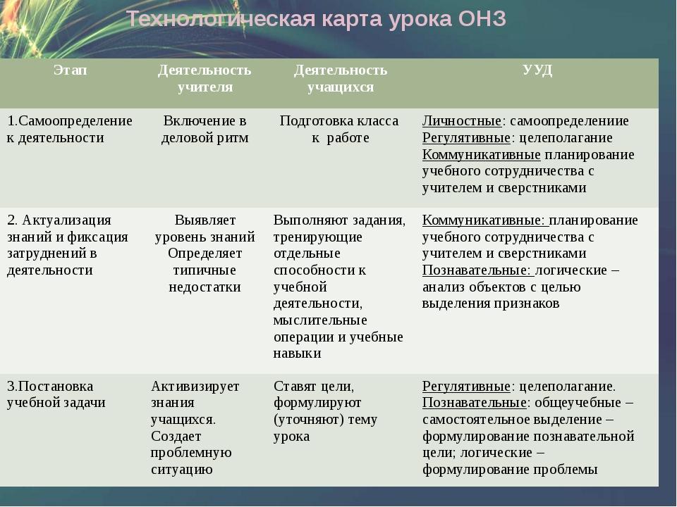 Технологическая карта урока ОНЗ Этап Деятельность учителя Деятельность учащих...