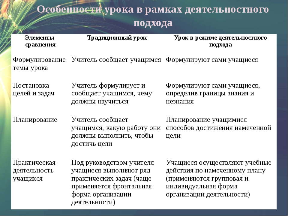 Особенности урока в рамках деятельностного подхода Элементы сравнения Традици...
