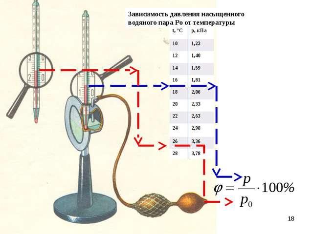 * Зависимость давления насыщенного водяного пара Ро от температуры t, °Cр, к...