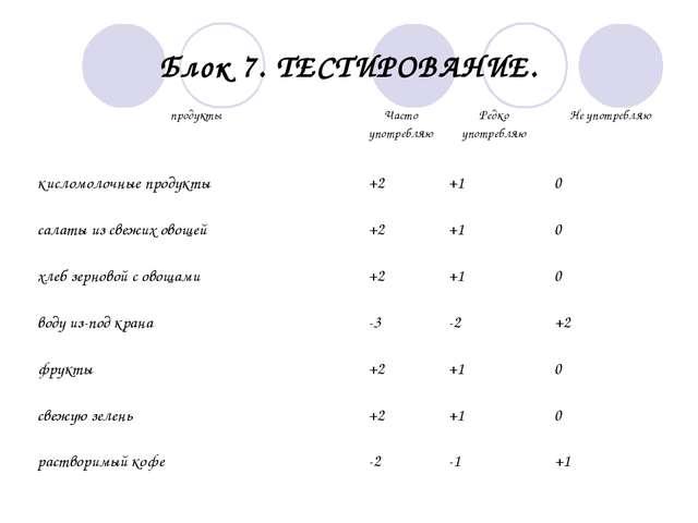 Блок 7. ТЕСТИРОВАНИЕ. продуктыЧасто употребляюРедко употребляюНе употребля...