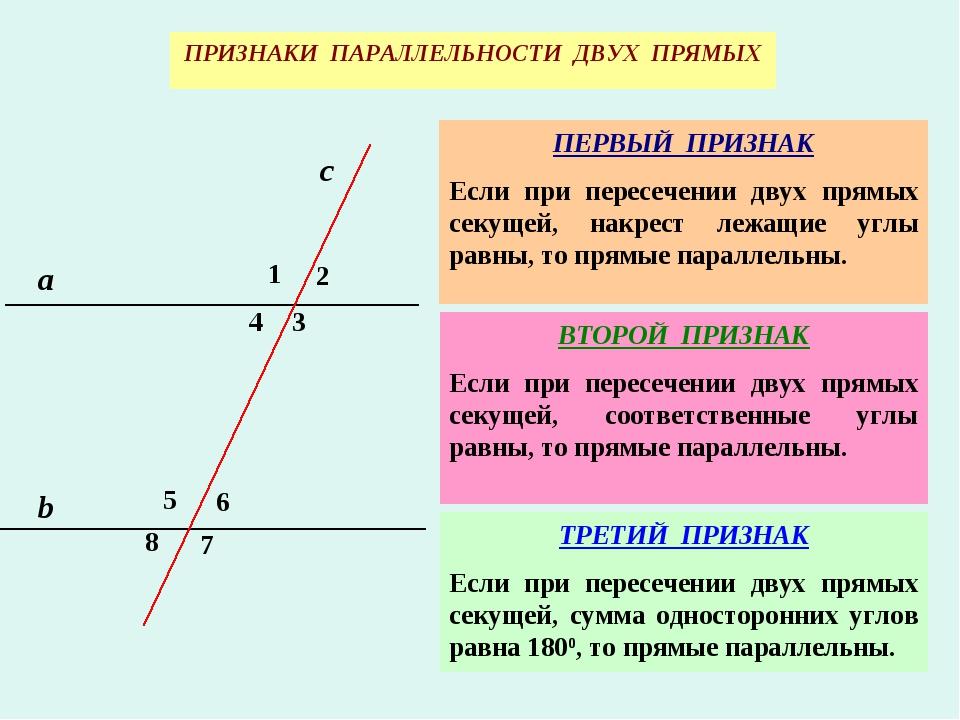 ПРИЗНАКИ ПАРАЛЛЕЛЬНОСТИ ДВУХ ПРЯМЫХ ПЕРВЫЙ ПРИЗНАК Если при пересечении двух...