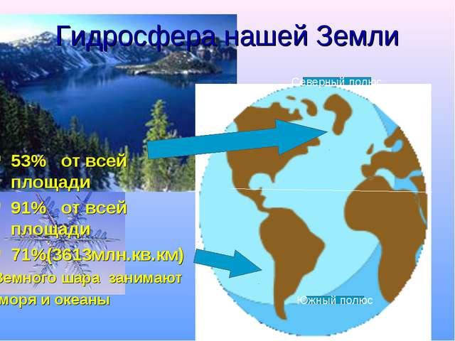 Гидросфера нашей Земли 53% от всей площади 91% от всей площади 71%(3613млн.кв...