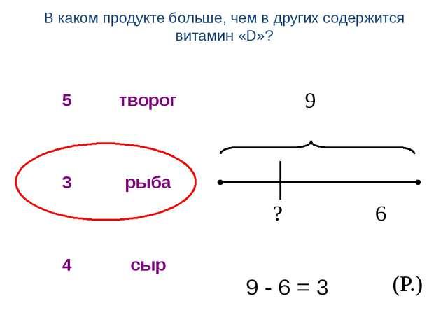 9 ? 6 9 - 6 = 3 (Р.) В каком продукте больше, чем в других содержится витами...