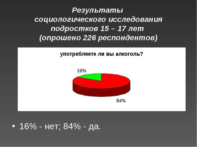 Результаты социологического исследования подростков 15 – 17 лет (опрошено 22...
