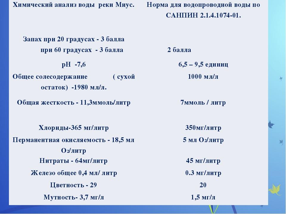 Химический анализ водырекиМиус. Норма для водопроводной воды по САНПИН2.1.4....