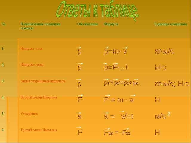 2 №Наименование величины (закона)ОбозначениеФормулаЕдиницы измерения 1Им...