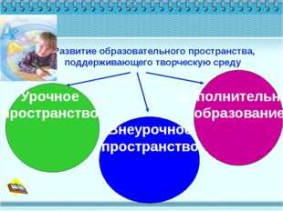 Развитие образовательного пространства, поддерживающего творческую среду Ур