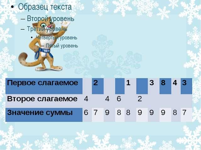 Первое слагаемое 2 1 3 8 4 3 Второе слагаемое 4 4 6 2 Значение суммы 6 7 9 8...
