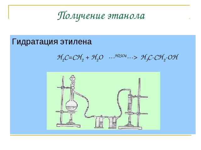 Получение этанола Гидратация этилена H2C=CH2 + H2O ---H2SO4---> H3C-CH2-OH