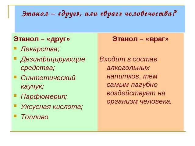Этанол – «друг», или «враг» человечества? Этанол – «друг» Лекарства; Дезинфиц...