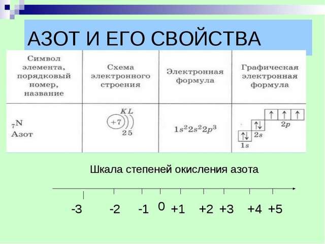 АЗОТ И ЕГО СВОЙСТВА Шкала степеней окисления азота -3 -3 -2 -1 0 +1 +2 +3 +4 +5