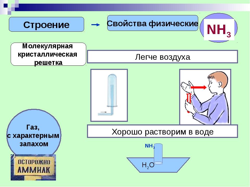 Строение Свойства физические Молекулярная кристаллическая решетка Легче возду...