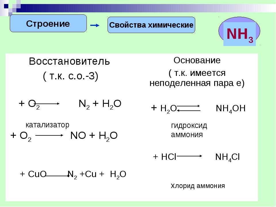 Строение Свойства химические гидроксид аммония хлорид аммония Восстановитель...