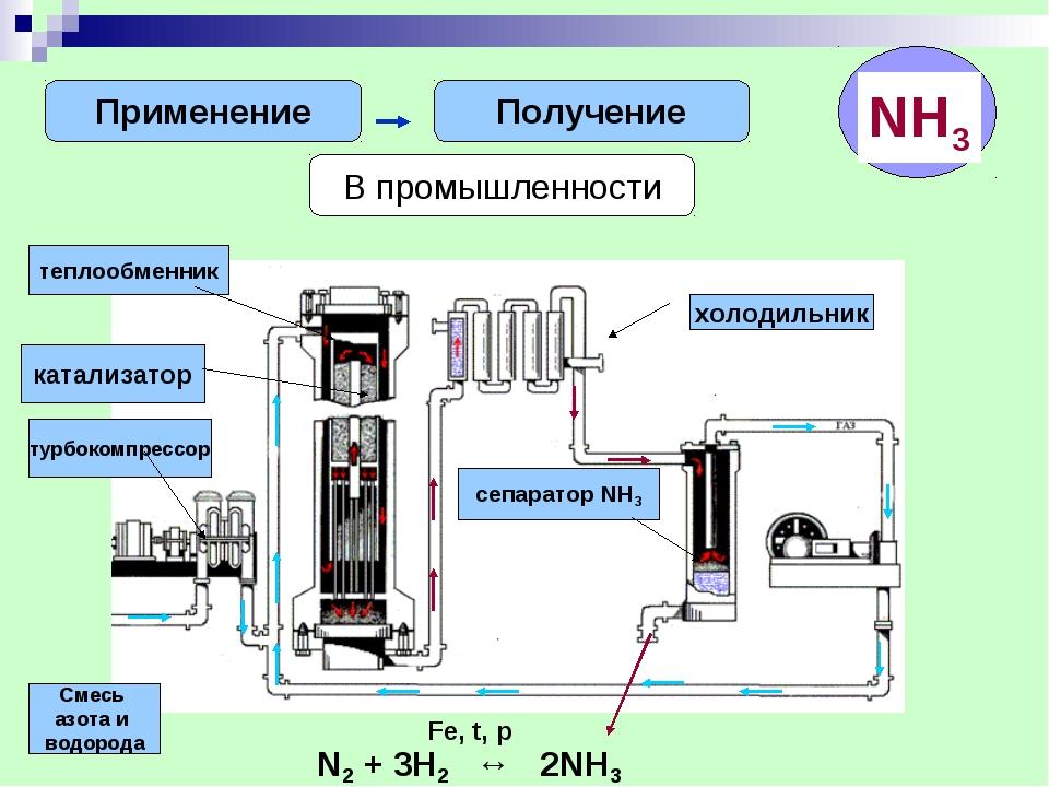 Применение Получение В промышленности теплообменник катализатор турбокомпресс...