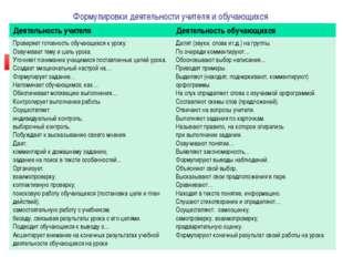 Формулировки деятельности учителя и обучающихся Деятельность учителя Деятель