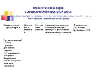 Технологическая карта с дидактической структурой урока (Дидактическая структу