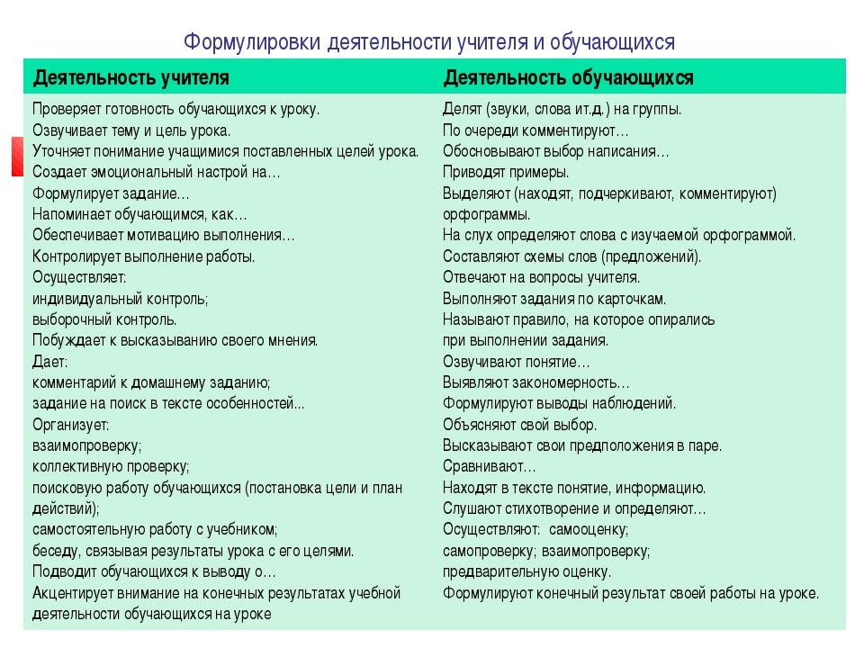 Формулировки деятельности учителя и обучающихся Деятельность учителя Деятель...