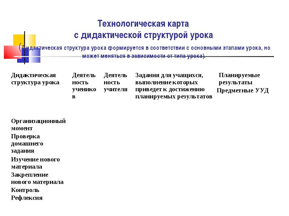 Технологическая карта с дидактической структурой урока (Дидактическая структу...