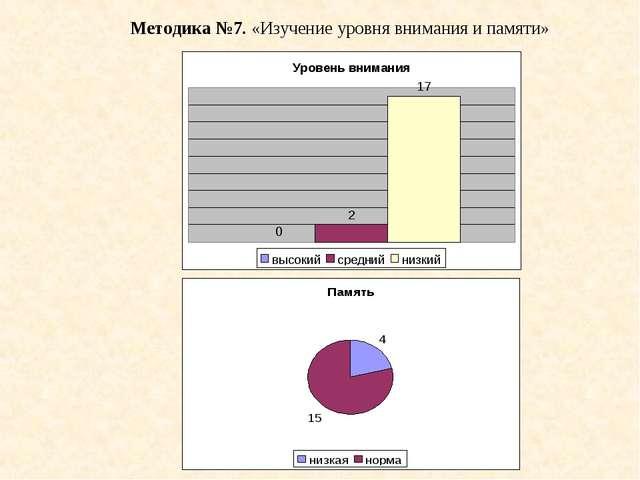 Методика №7. «Изучение уровня внимания и памяти»