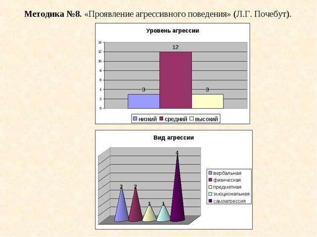 Методика №8. «Проявление агрессивного поведения» (Л.Г. Почебут).