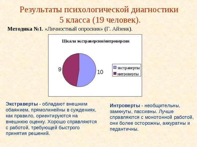 Результаты психологической диагностики 5 класса (19 человек). Методика №1. «Л...