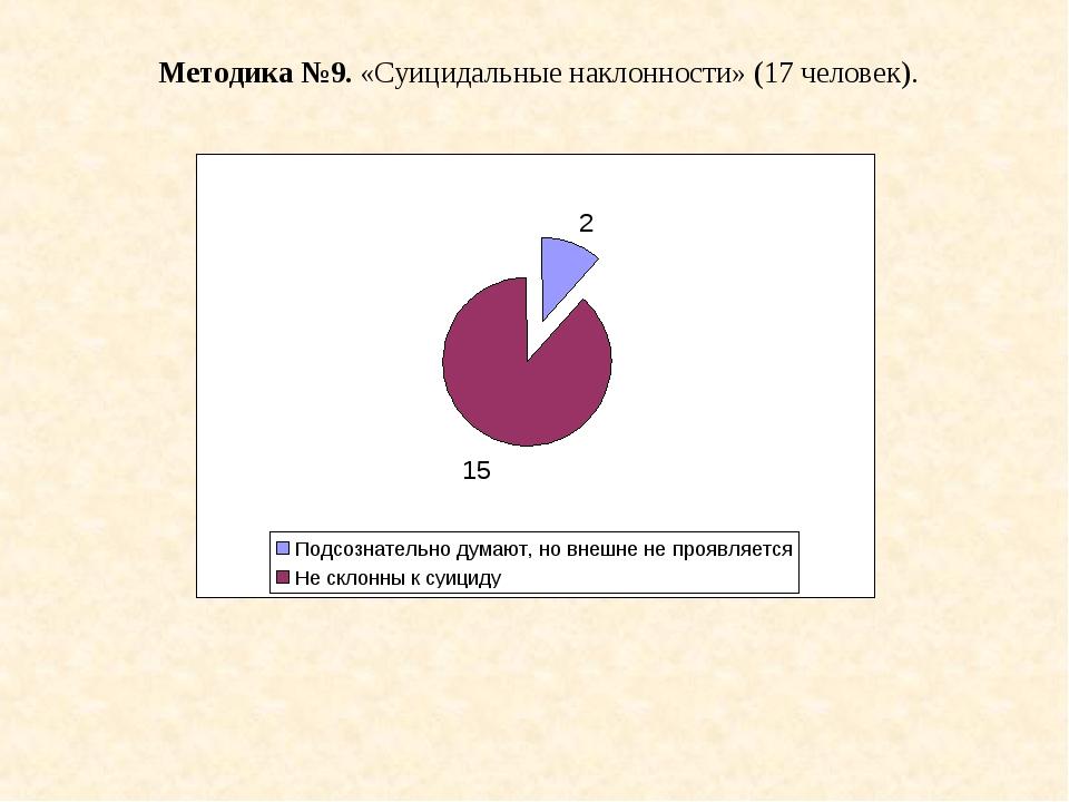 Методика №9. «Суицидальные наклонности» (17 человек).
