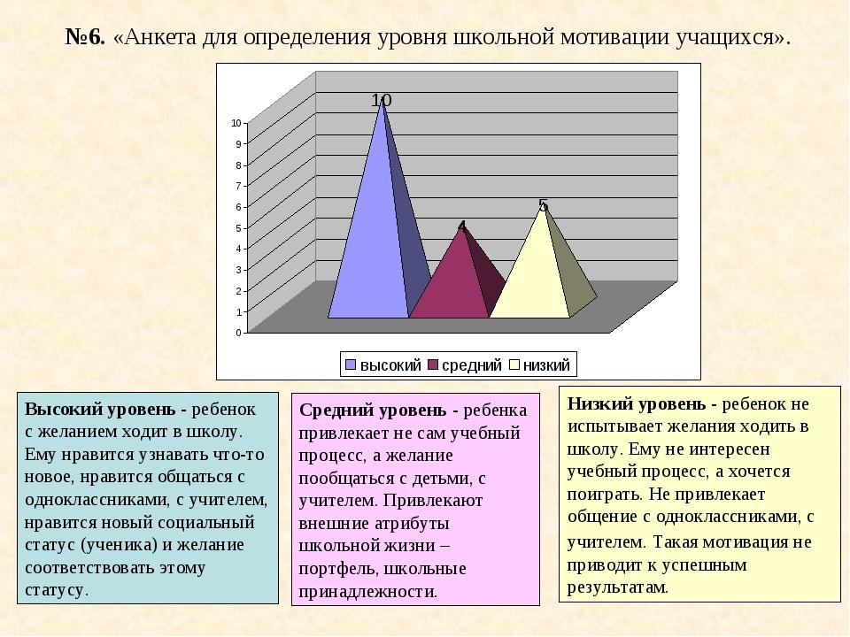 №6. «Анкета для определения уровня школьной мотивации учащихся». Высокий уров...