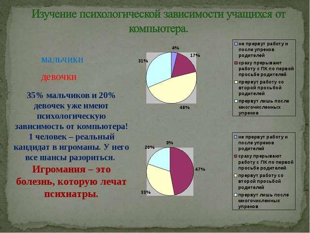 мальчики девочки 35% мальчиков и 20% девочек уже имеют психологическую зависи...