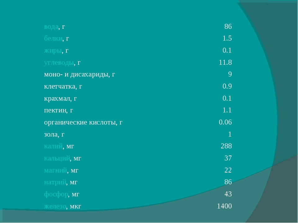 вода, г86 белки, г1.5 жиры, г0.1 углеводы, г11.8 моно- и дисахариды, г 9...