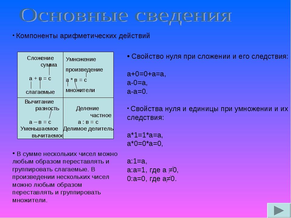 Компоненты арифметических действий Сложение сумма а + в = с слагаемые Умноже...