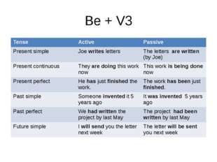 Be + V3 Tense Active Passive Present simple Joewritesletters The lettersare w
