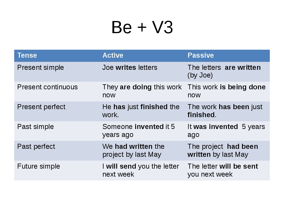 Be + V3 Tense Active Passive Present simple Joewritesletters The lettersare w...