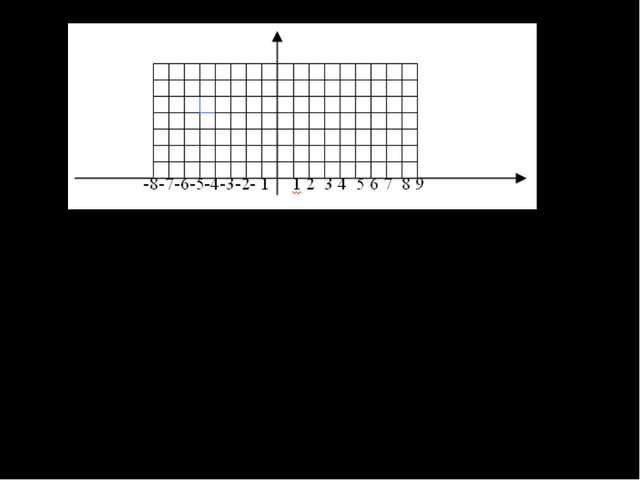 Условившись, что стороны данного прямоугольника являются границами окна и дв...