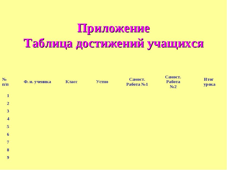 Приложение Таблица достижений учащихся № п/пФ. и. ученикаКлассУстноСамост...