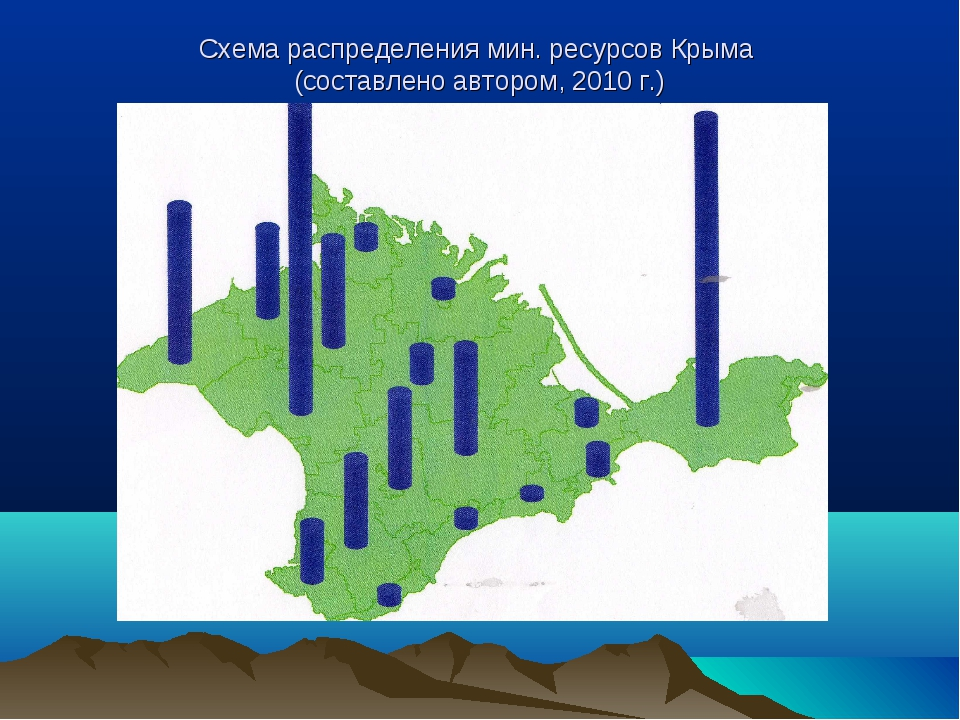 Схема распределения мин. ресурсов Крыма (составлено автором, 2010 г.)