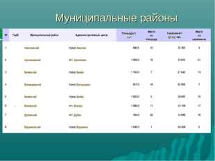 Муниципальные районы №ГербМуниципальный районАдминистративный центрПлощад