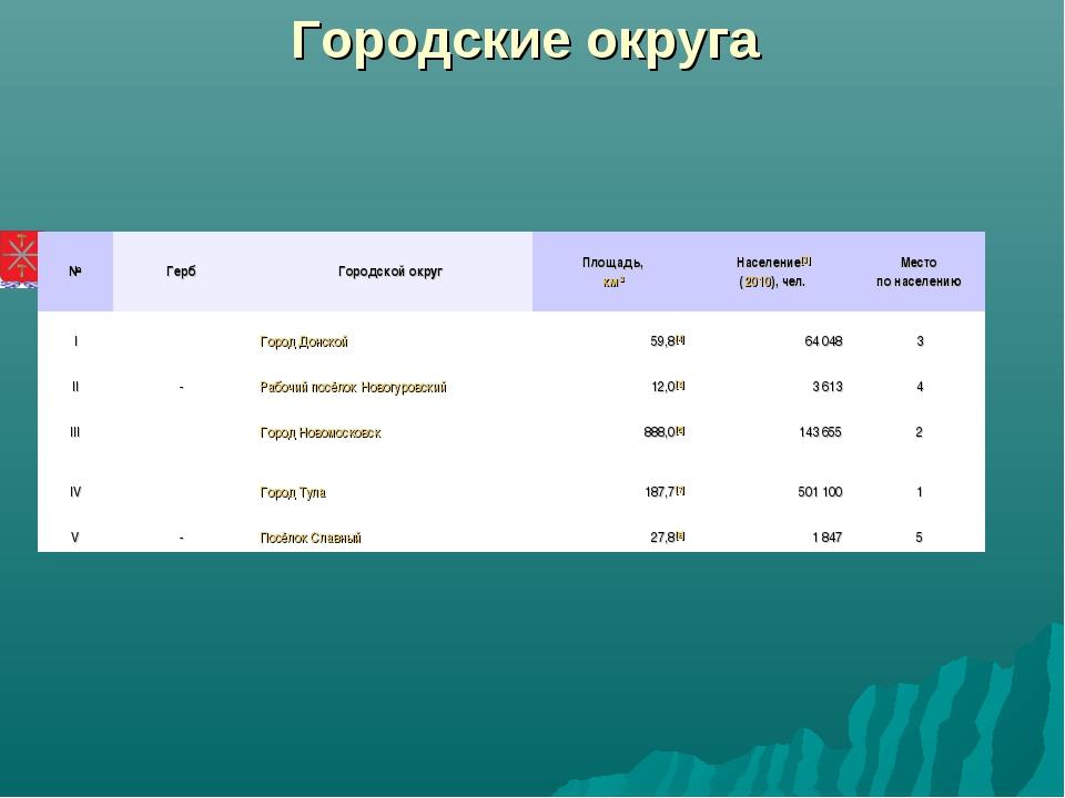 Городские округа №ГербГородской округПлощадь, км²Население[3] (2010), чел...