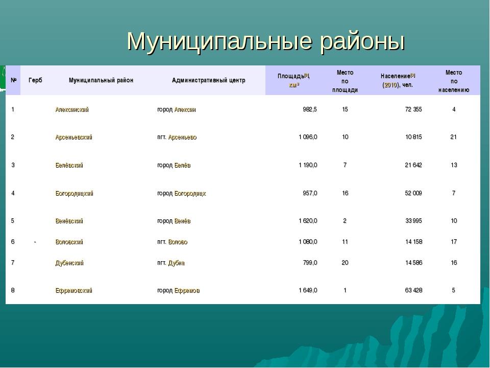 Муниципальные районы №ГербМуниципальный районАдминистративный центрПлощад...