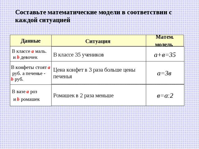 а+в=35 а=3в в=а:2 Составьте математические модели в соответствии с каждой сит...