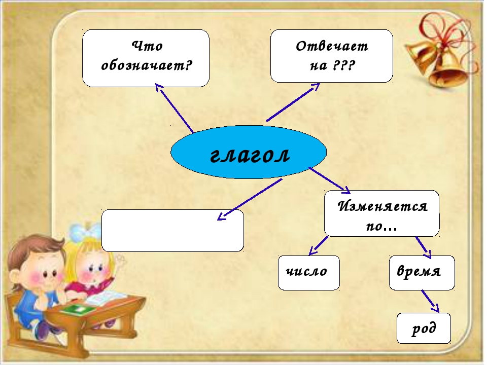глагол Что обозначает? Отвечает на ??? Изменяется по… число время род