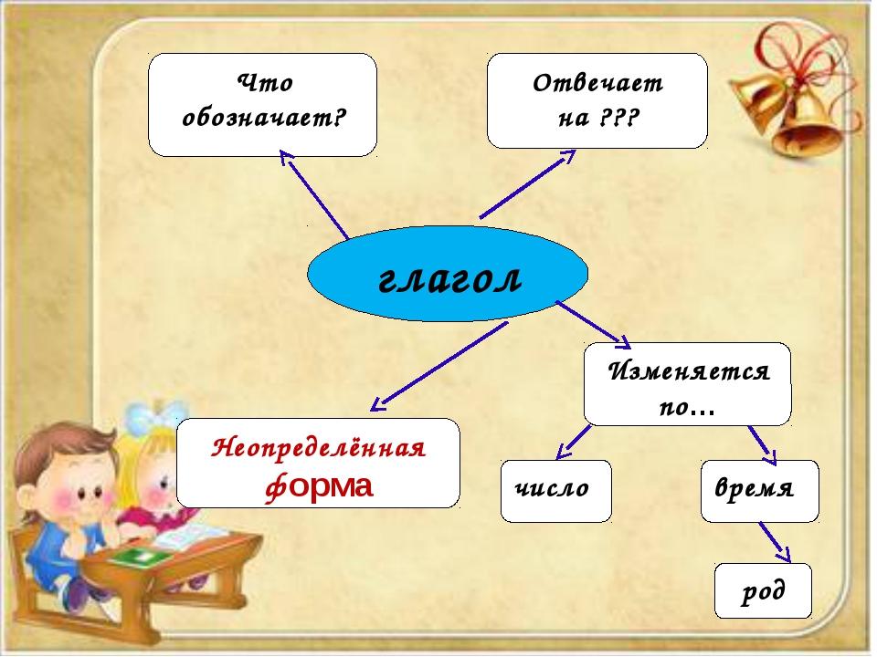 глагол Что обозначает? Отвечает на ??? Изменяется по… число время род Неопред...