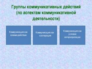 Группы коммуникативных действий (по аспектам коммуникативной деятельности) Ко