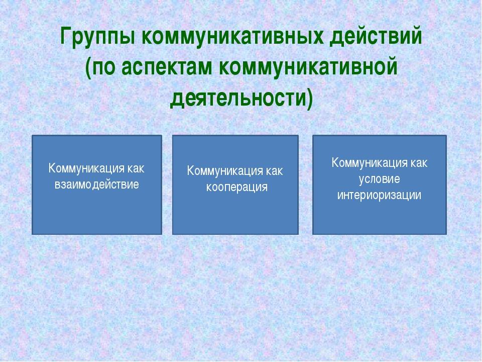 Группы коммуникативных действий (по аспектам коммуникативной деятельности) Ко...
