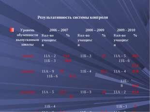 Результативность системы контроля Уровень обученности выпускников школы20