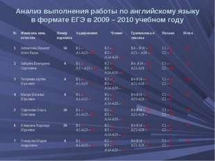 Анализ выполнения работы по английскому языку в формате ЕГЭ в 2009 – 2010 уче
