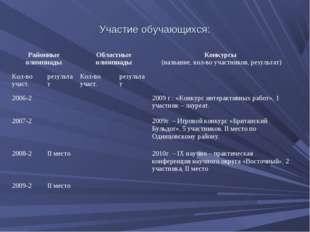 Участие обучающихся: Районные олимпиадыОбластные олимпиадыКонкурсы (названи