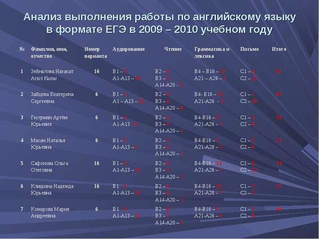 Анализ выполнения работы по английскому языку в формате ЕГЭ в 2009 – 2010 уче...