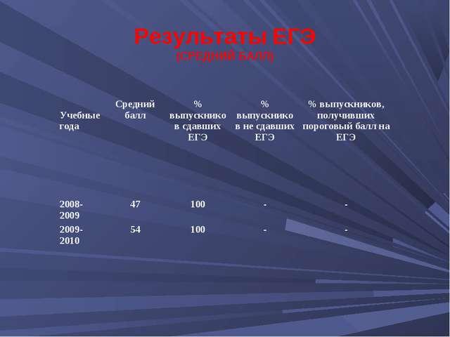 Результаты ЕГЭ (СРЕДНИЙ БАЛЛ) Учебные годаСредний балл% выпускников сдавших...